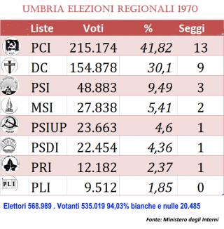 elezioni regionali umbre 1970